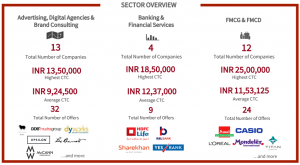 mica placements 2018 - sectors: advertising, digital agencies, brand consulting, banking & finance, FMCG