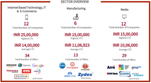 mica placements 2018 - sectors: IT, Manufacturing, Media