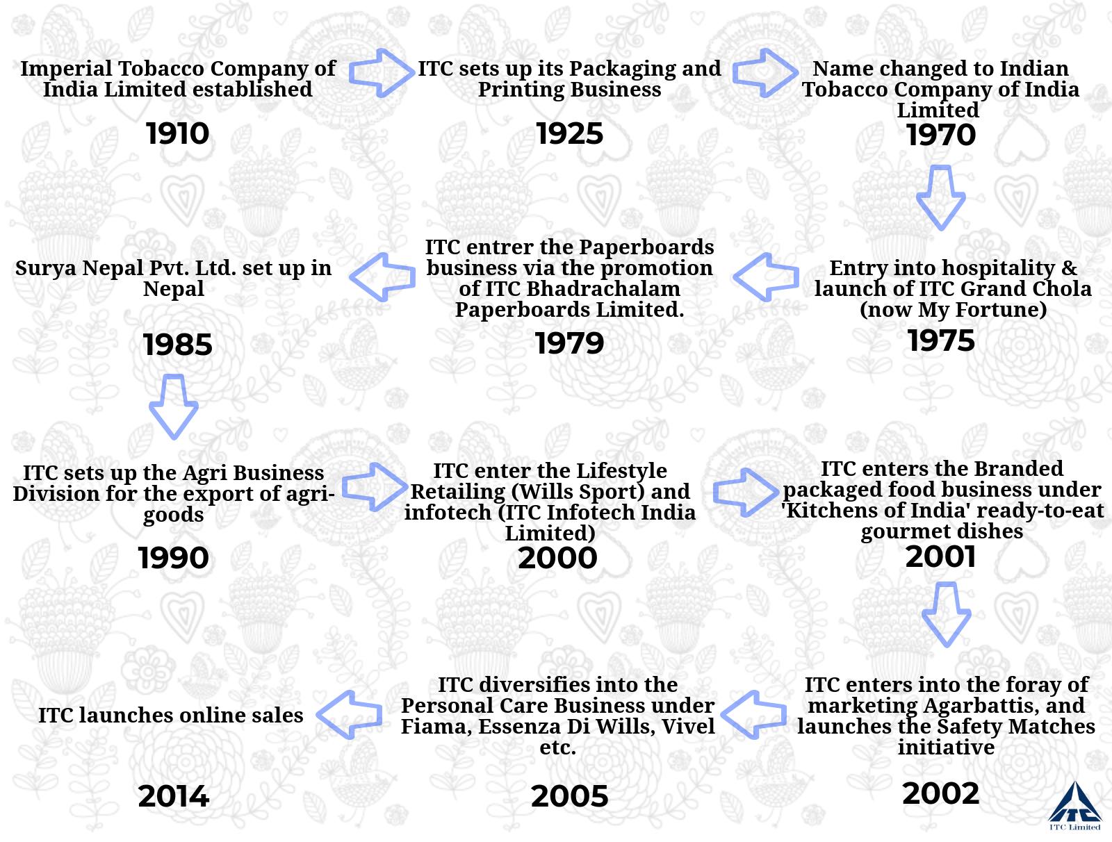 ITC - A Brief History