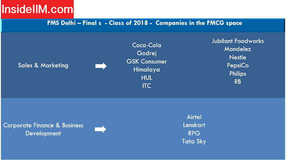 FMS Delhi placements - FMCG Companies