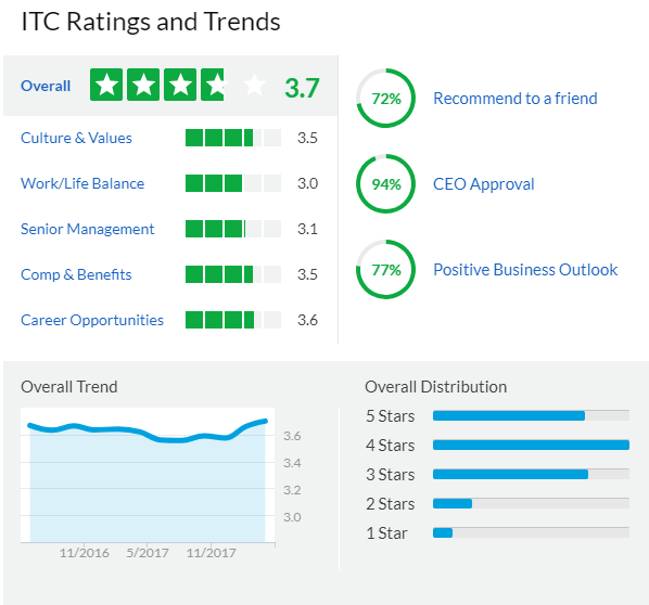 ITC Rating and Trends
