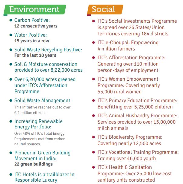 ITC CSR Activities