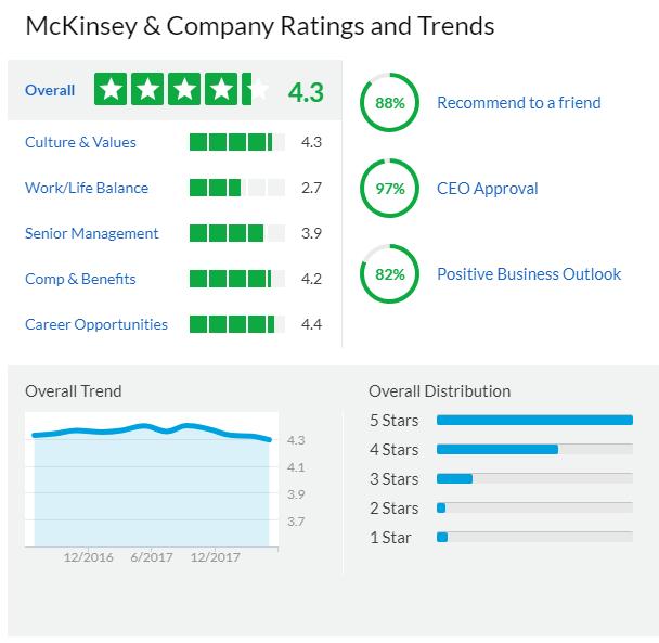 The McKinsey Way free download