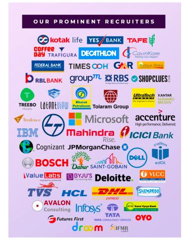 IIM Trichy: Placement Companies/Recruiters