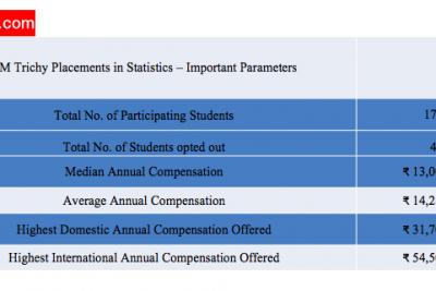 IIM Trichy Placements: Statistics