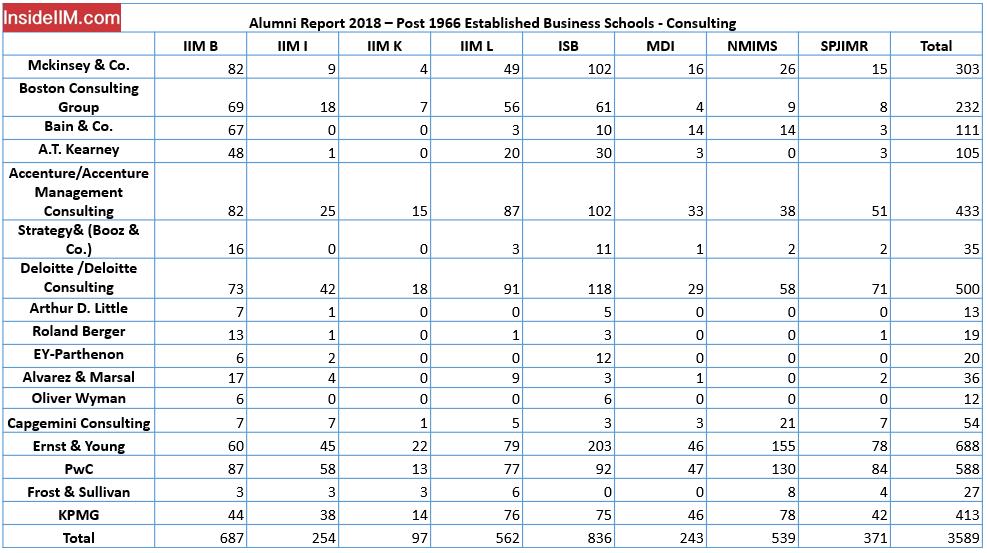 Consulting - Alumni Report 2018