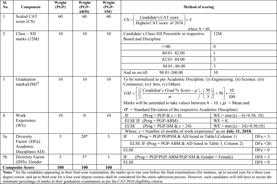 IIM Lucknow Selection Criteria 2018