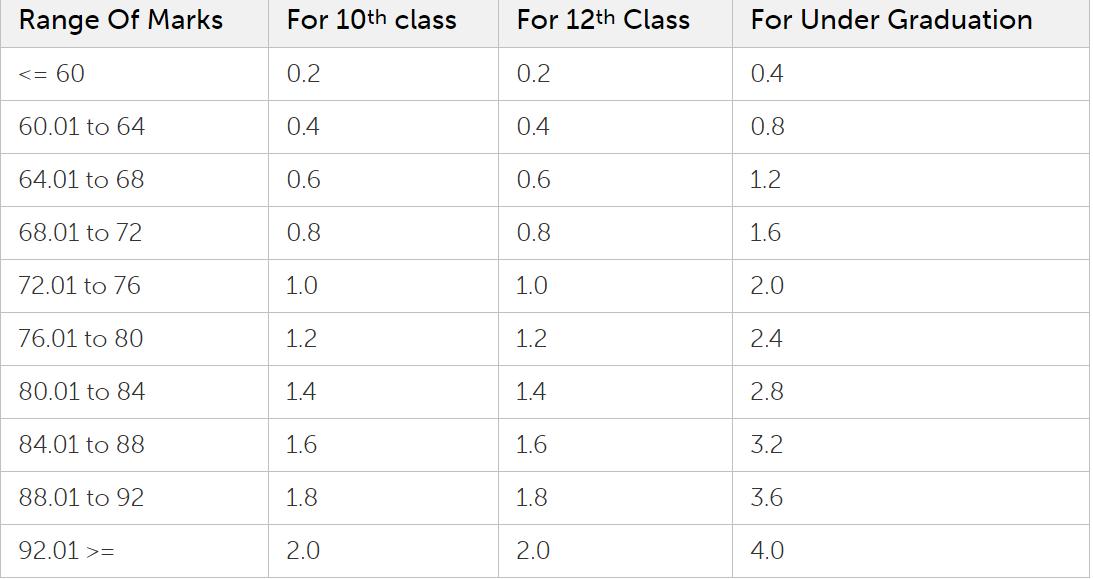 IIM Udaipur Selection Process - Marks: 10th | 12th | Graduation