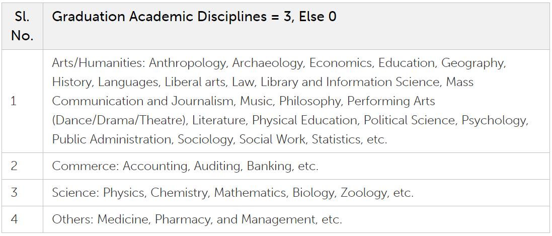 IIM Udaipur Selection Process - Marks: Academic Diversity