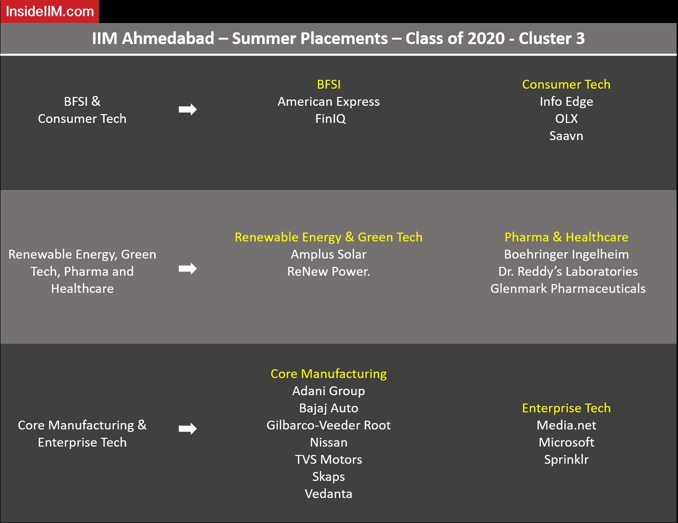IIM Ahmedabad Placements - Companies: BFSI & Consumer Tech, Renewable Energy, Green Tech, Pharma, Healthcare, Core Manufacturing & Enterprise Tech