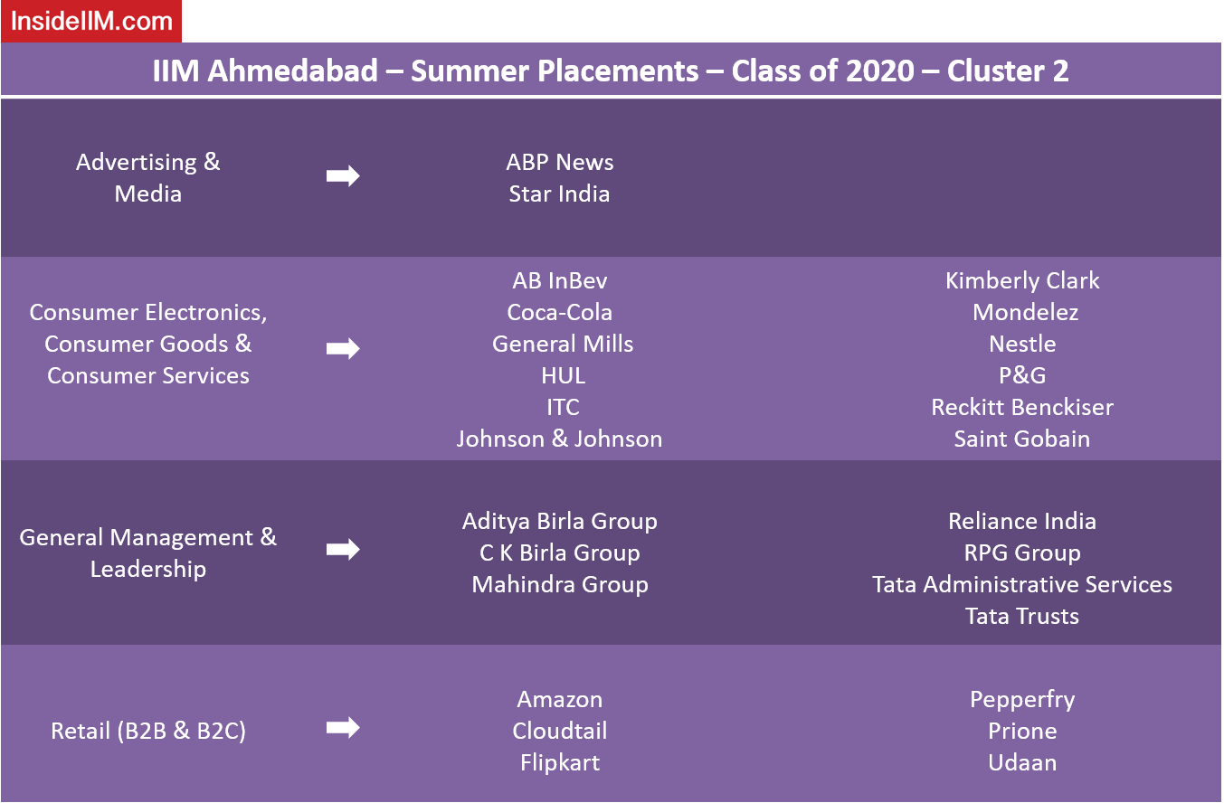 IIM Ahmedabad Placements - Companies: Advertising & Media, Consumer Electronics, Goods & Services, General Management & Leadership, Retail