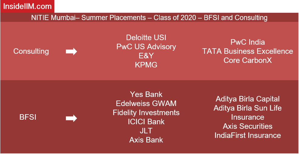 NITIE Placements - Companies: BFSI and Consulting