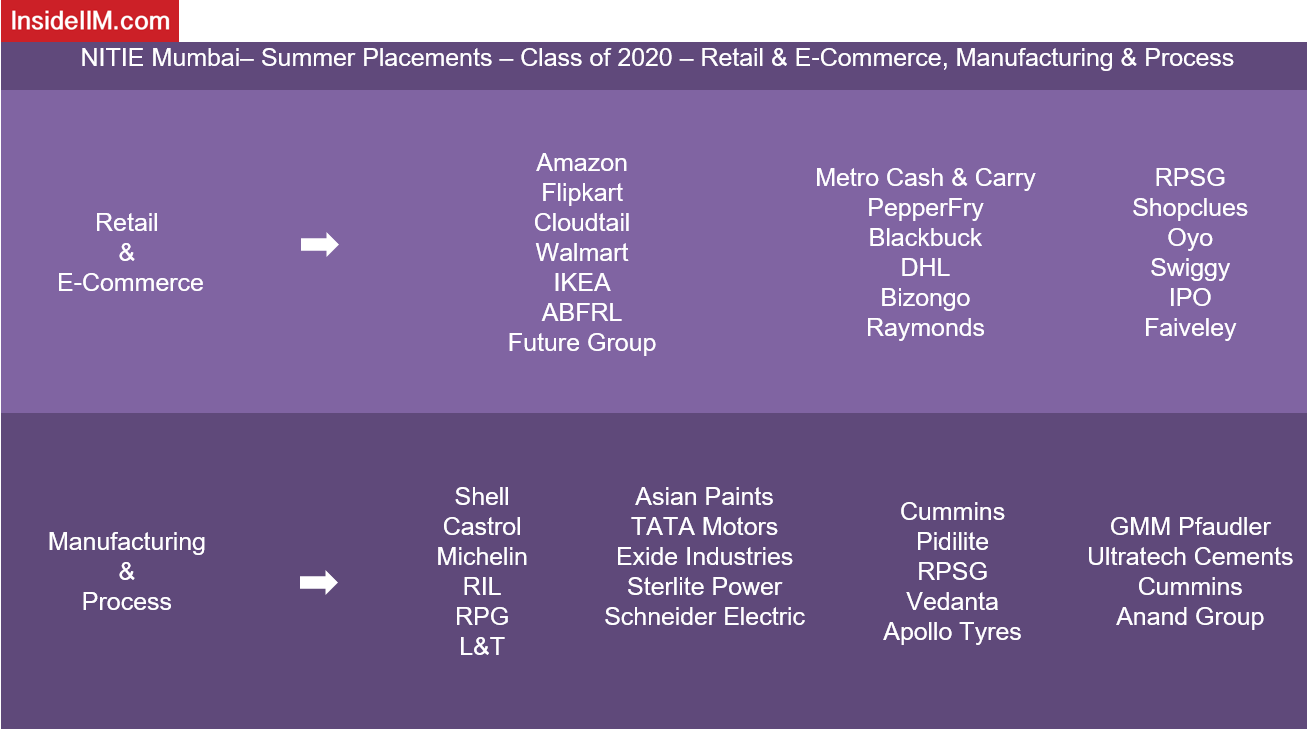 NITIE Placements - Companies: Retail & E-commerce, Manufacturing & Process