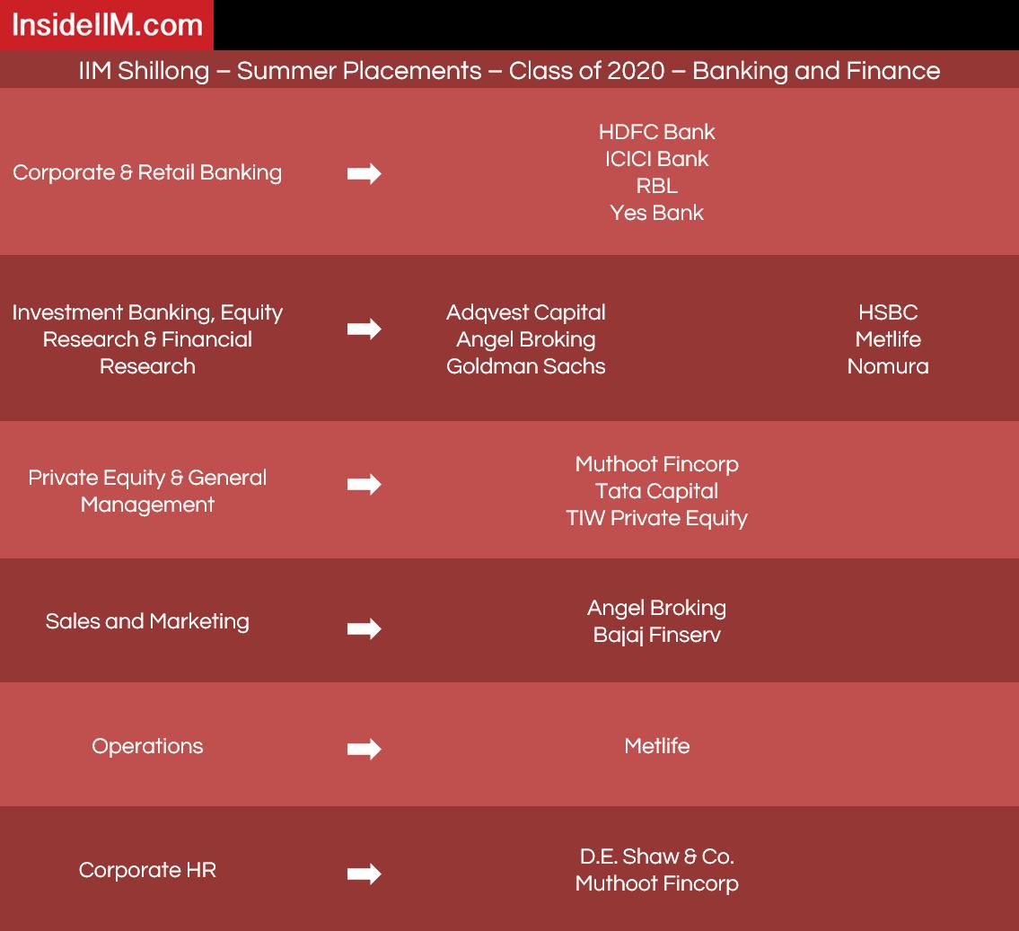 IIM Shillong Placements - Companies: Banking & Finance