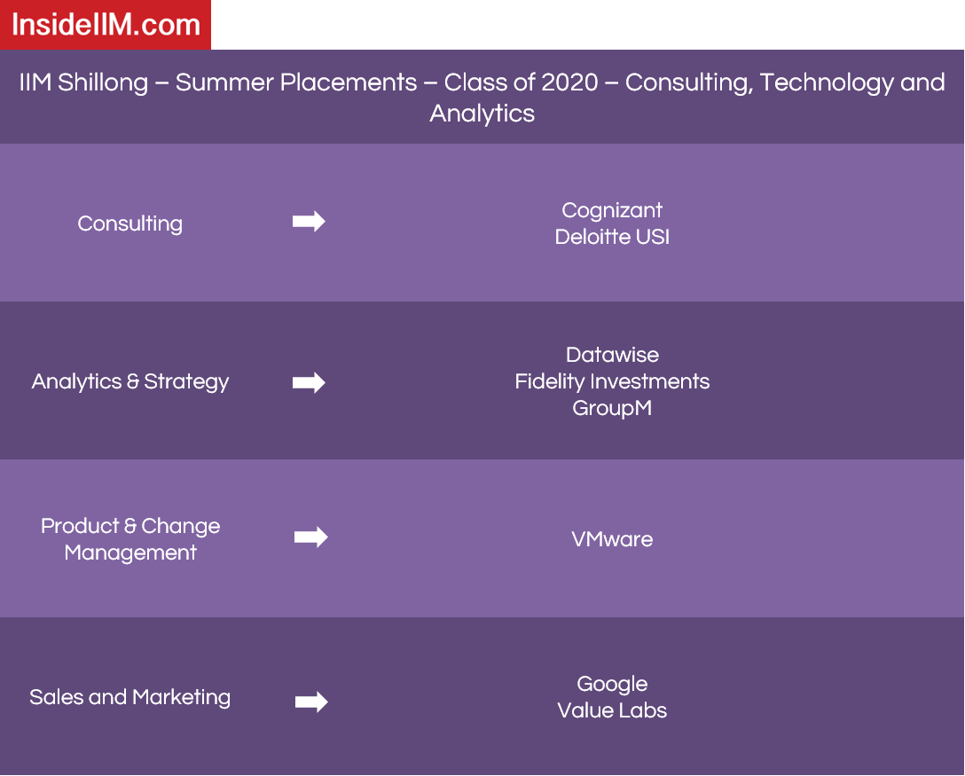 IIM Shillong Placements - Companies: Consulting, Technology and Analytics