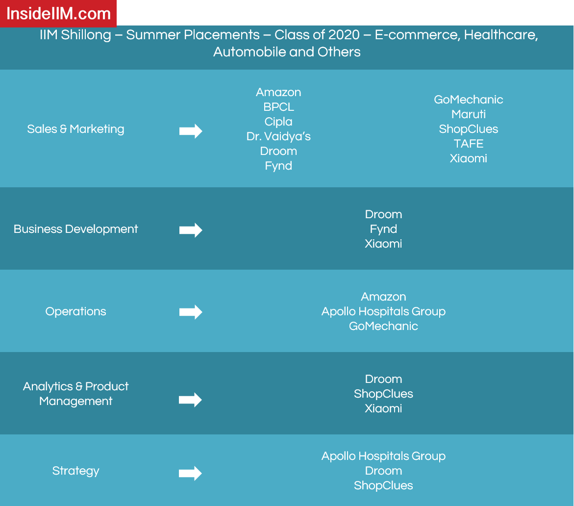 IIM Shillong Placements - Companies: E-commerce, Healthcare, Automobile