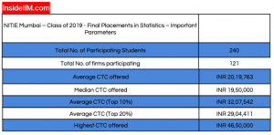 NITIE Placement Report: Final Statistics